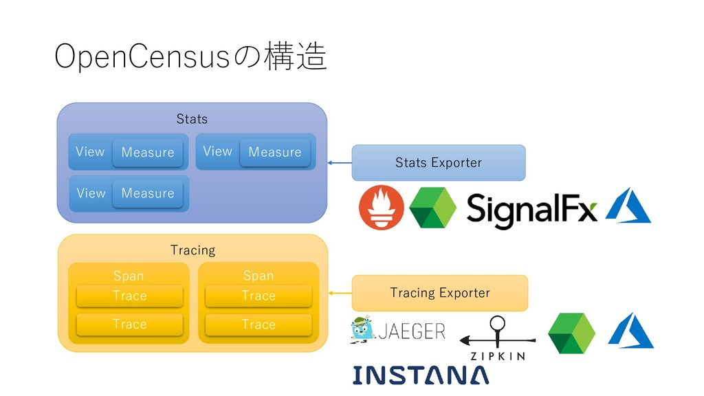 OpenCensusの構造 Stats Tracing Span View Measure V...