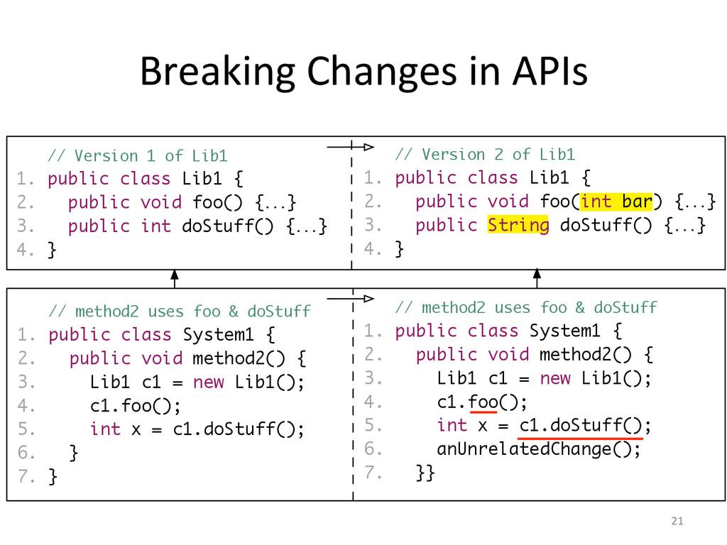Breaking Changes in APIs  21  1....