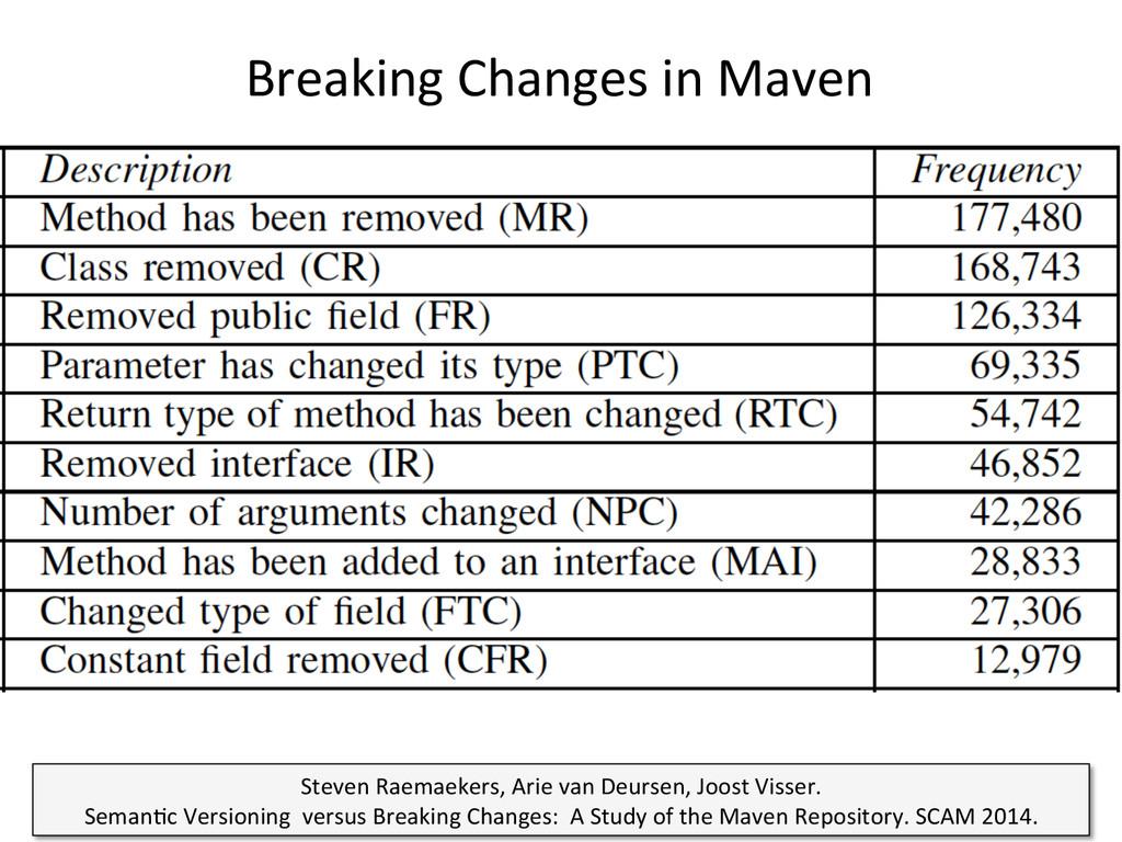 Breaking Changes in Maven  23  S...