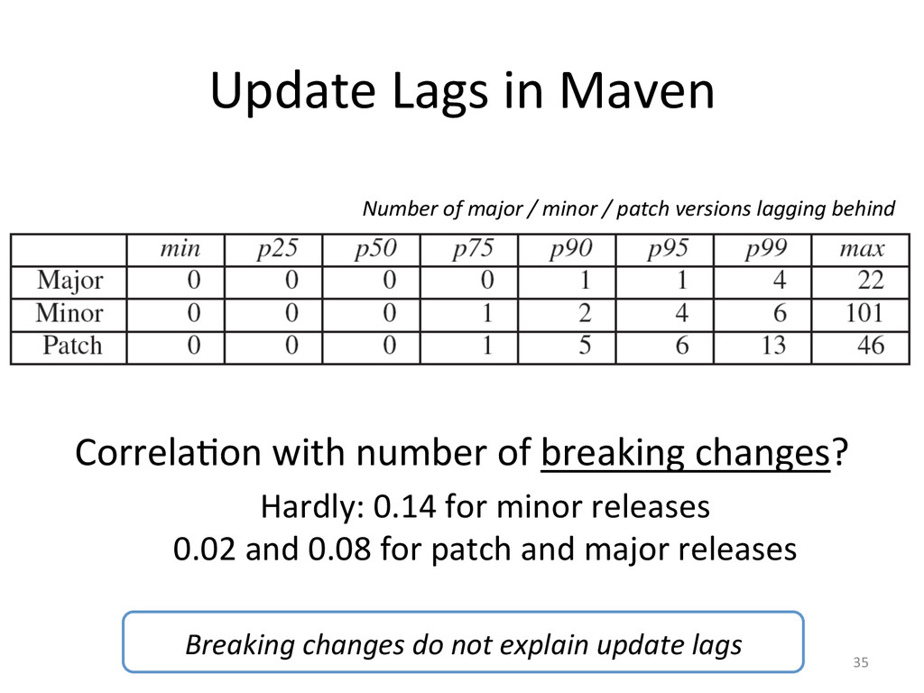 Update Lags in Maven  CorrelaJon ...