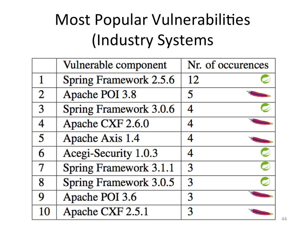 Most Popular VulnerabiliJes  (Industry...