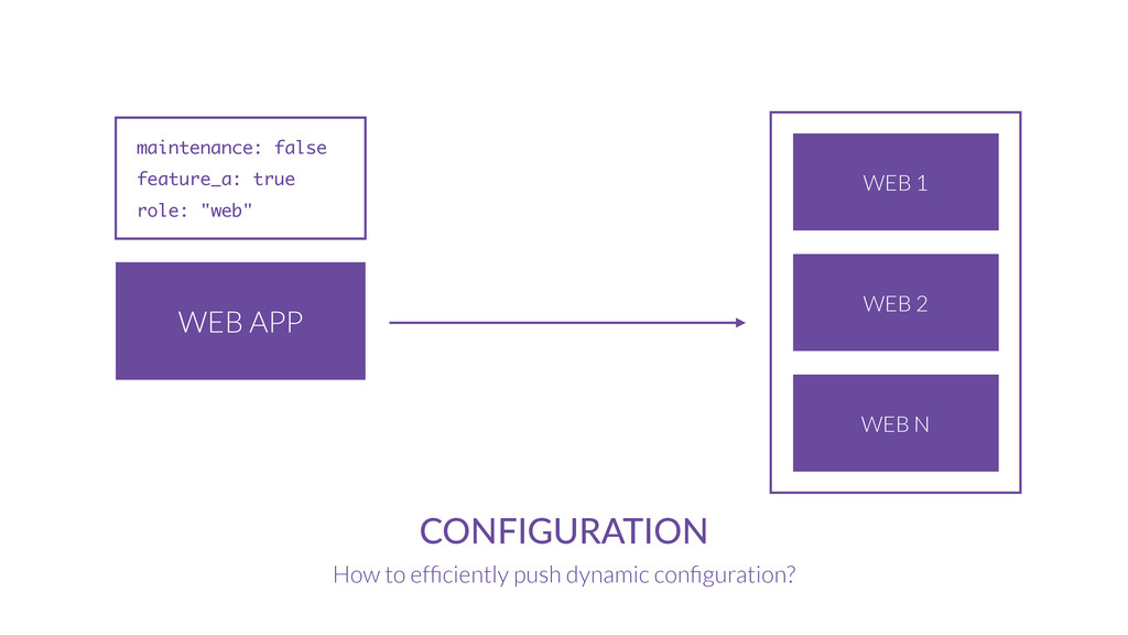 WEB APP CONFIGURATION How to efficiently push dy...