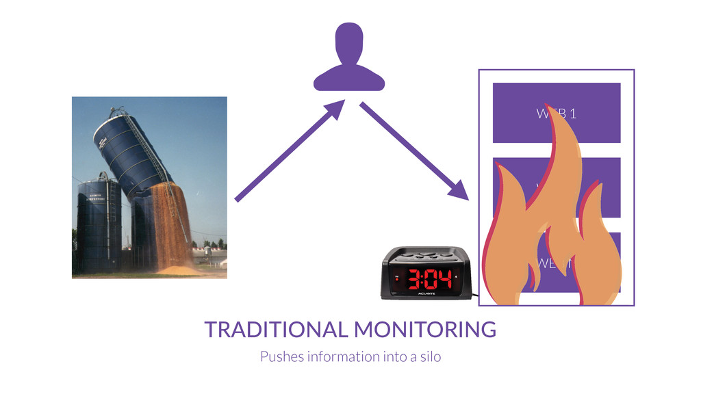 MONITORING SERVICE TRADITIONAL  MONITORING Push...