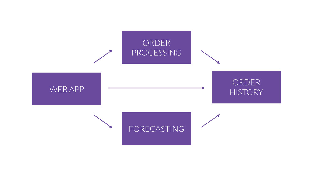 ORDER PROCESSING WEB APP ORDER HISTORY FORECAST...