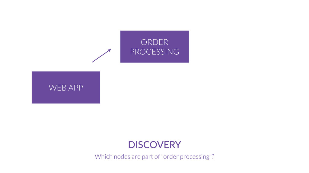 ORDER PROCESSING WEB APP DISCOVERY Which nodes ...