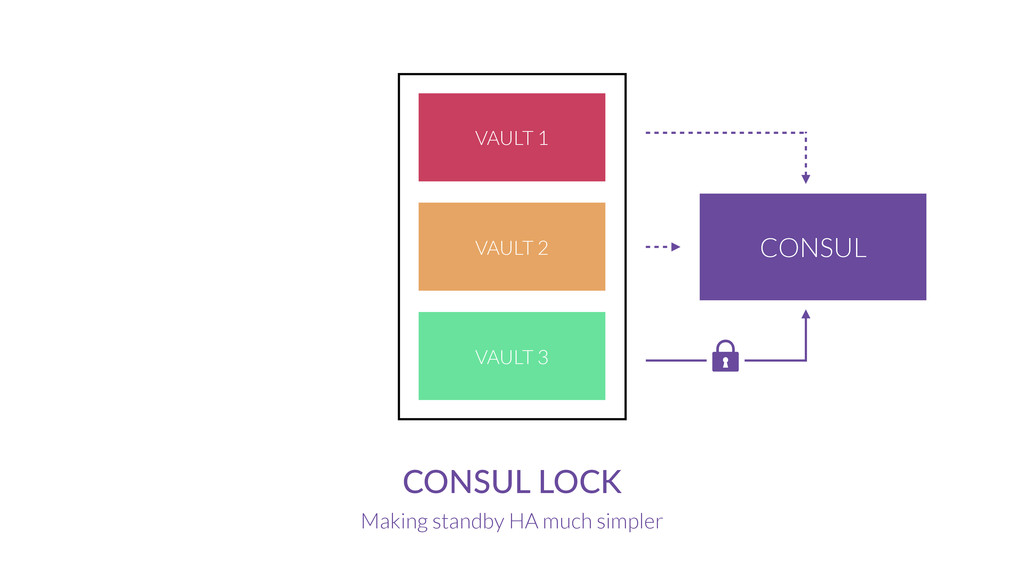 CONSUL  LOCK Making standby HA much simpler CON...