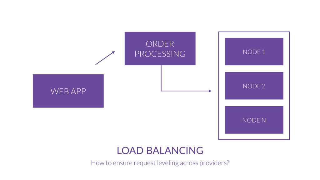 ORDER PROCESSING WEB APP LOAD  BALANCING How to...