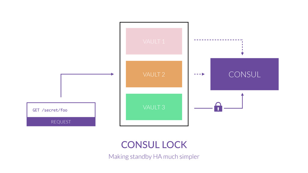 CONSUL  LOCK Making standby HA much simpler VAU...