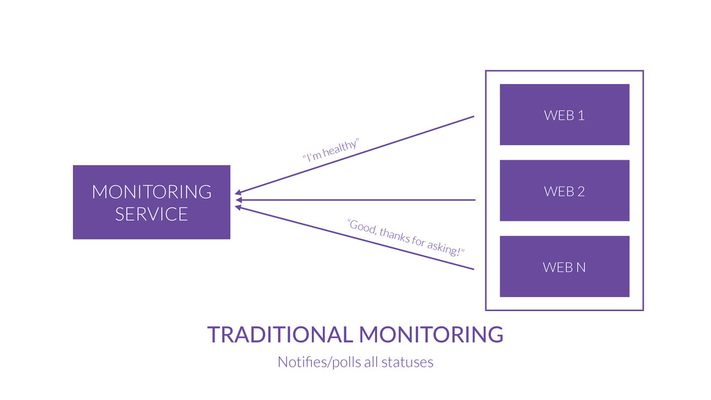 MONITORING SERVICE TRADITIONAL  MONITORING Noti...