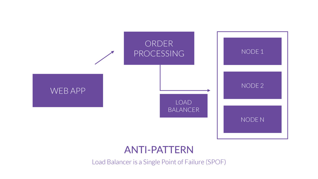 ORDER PROCESSING WEB APP ANTI-­‐PATTERN Load Ba...