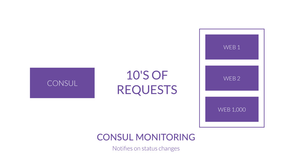 CONSUL CONSUL  MONITORING Notifies on status cha...