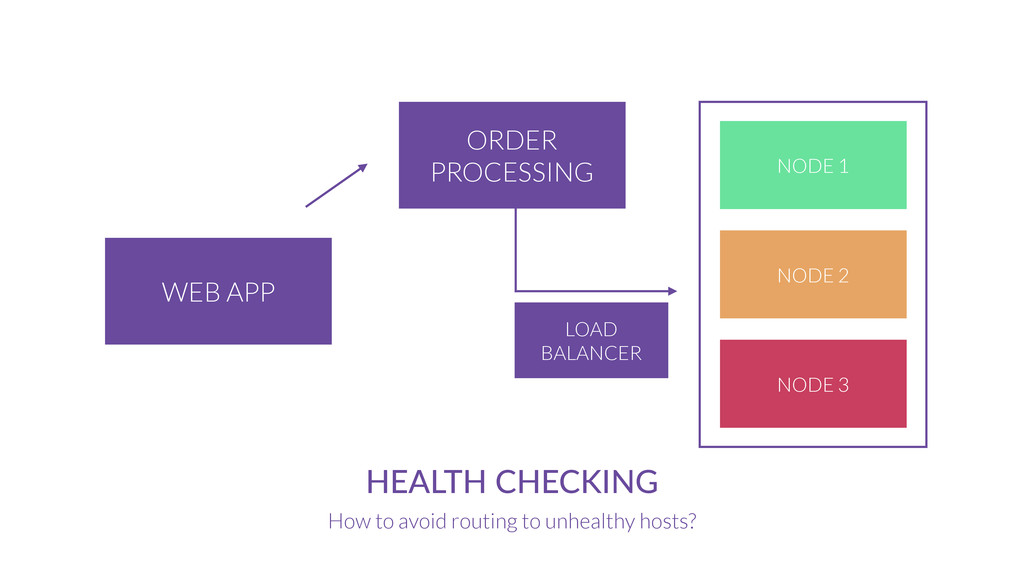 ORDER PROCESSING WEB APP HEALTH  CHECKING How t...