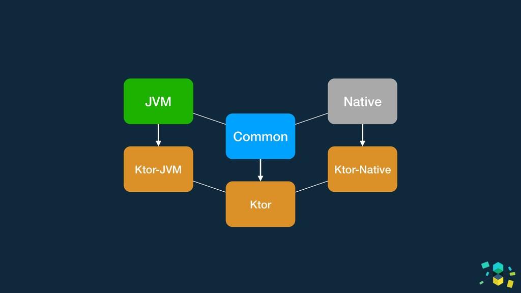 JVM Native Common Ktor-JVM Ktor-Native Ktor