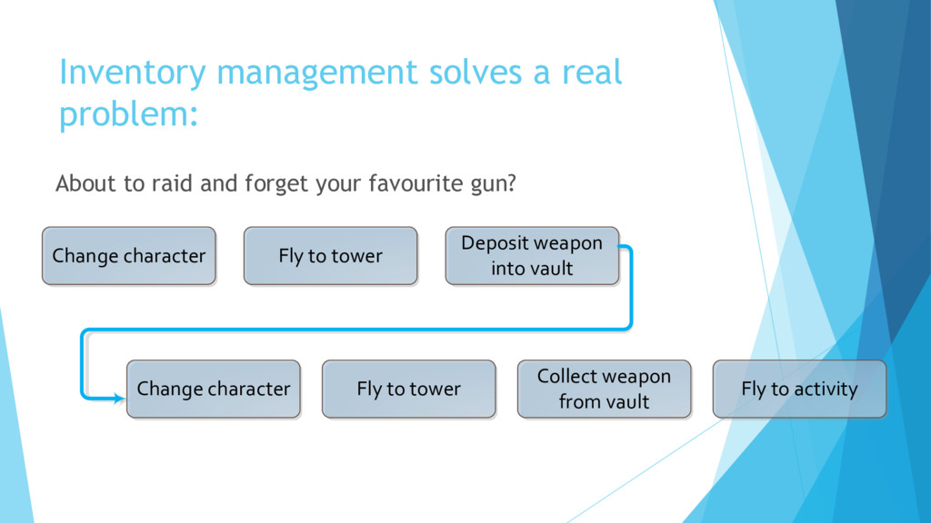 Inventory management solves a real problem: Abo...