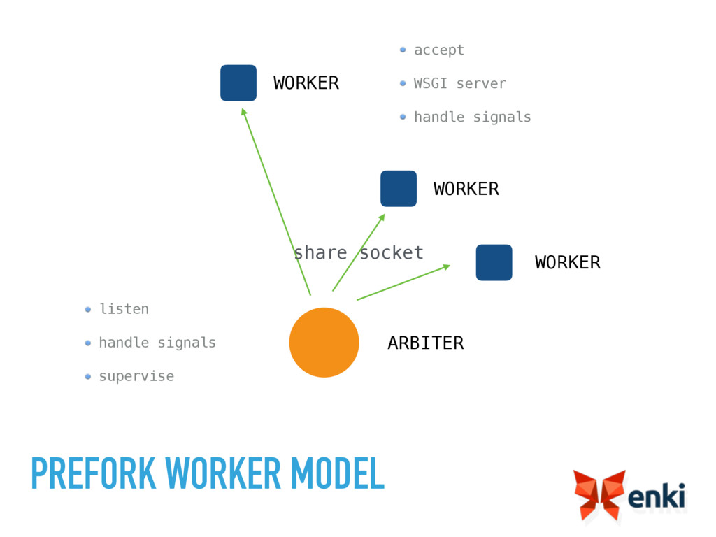 PREFORK WORKER MODEL ARBITER WORKER WORKER shar...