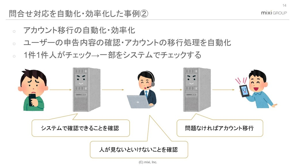 (C) mixi, Inc. ○ アカウント移行の自動化・効率化 ○ ユーザーの申告内容の確認...