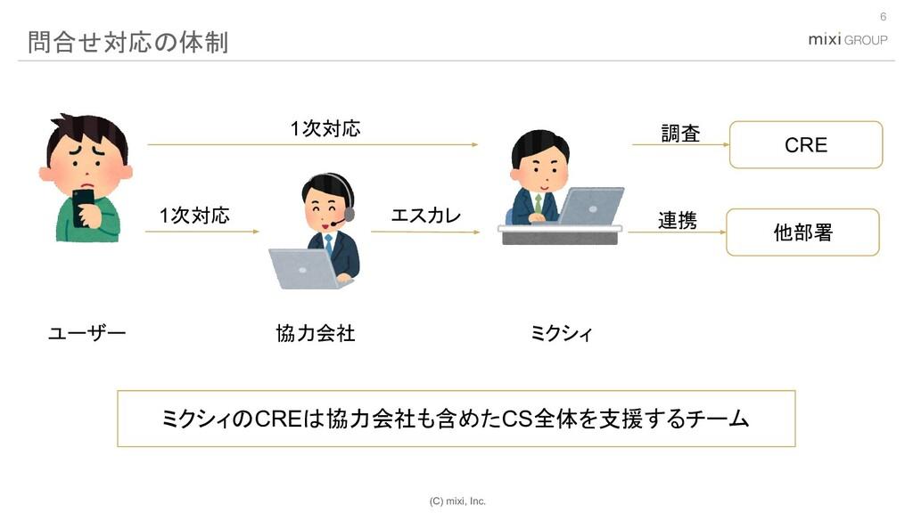 (C) mixi, Inc. 6 問合せ対応の体制 協力会社 ミクシィ ユーザー 1次対応 エ...