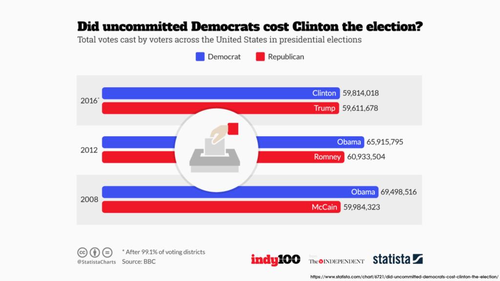 https://www.statista.com/chart/6721/did-uncommi...