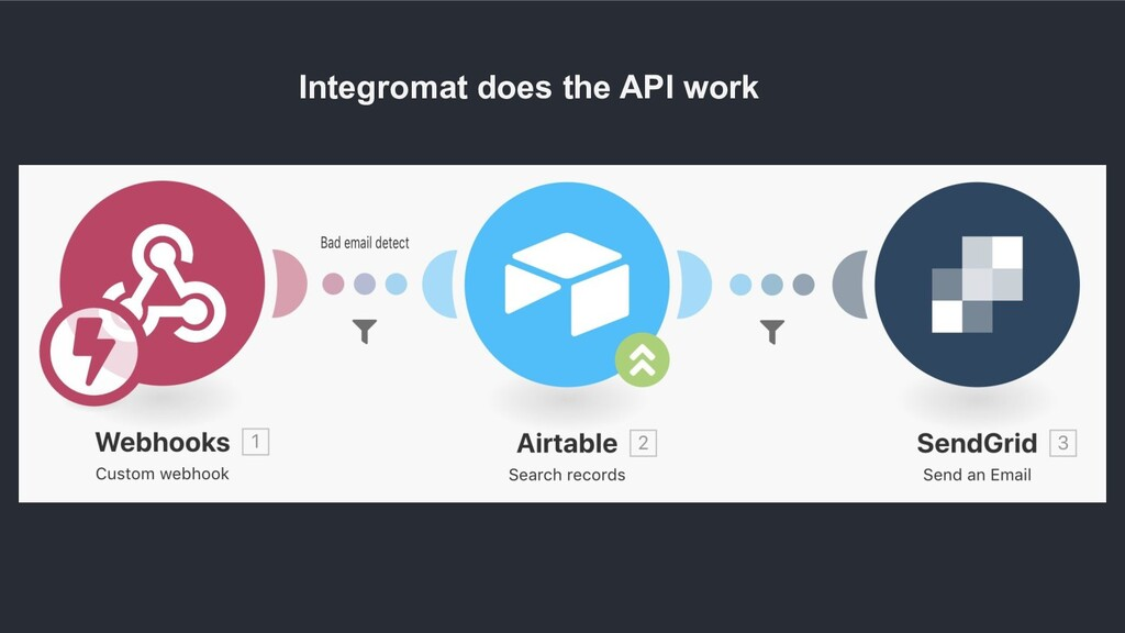 Integromat does the API work
