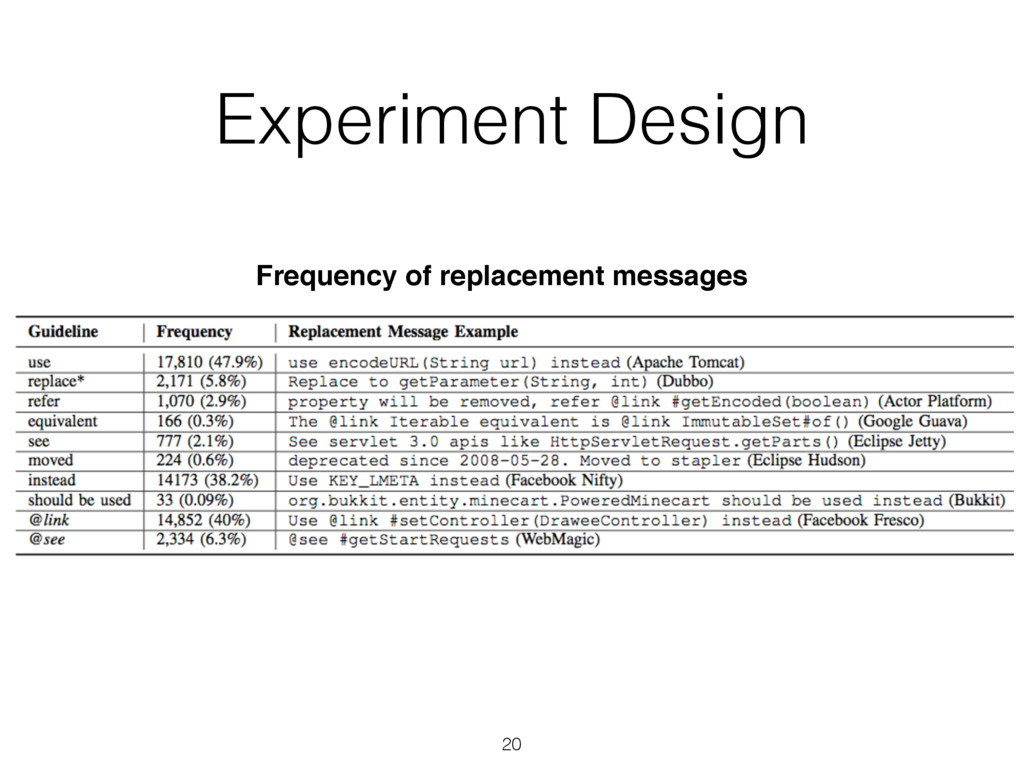 20 Frequency of replacement messages Experiment...