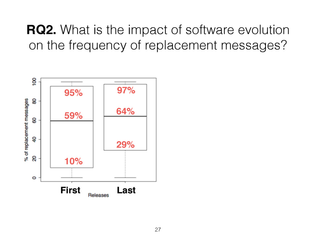 RQ2. What is the impact of software evolution o...
