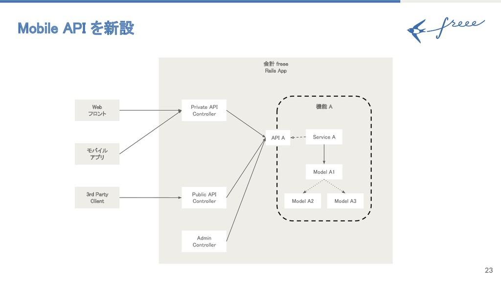 23 Mobile API を新設 会計 freee Rails App 機能 A M...