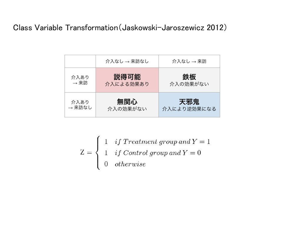 Class Variable Transformation(Jaskowski-Jarosze...
