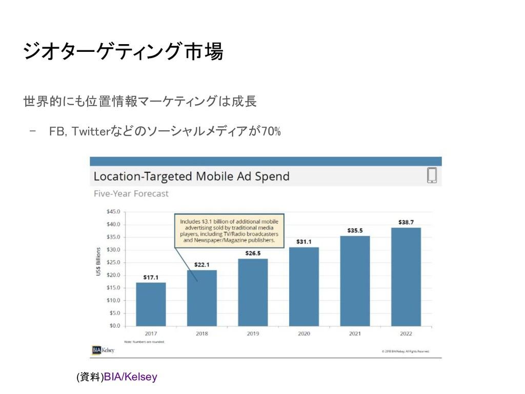 ジオターゲティング市場 世界的にも位置情報マーケティングは成長 - FB, Twitter...