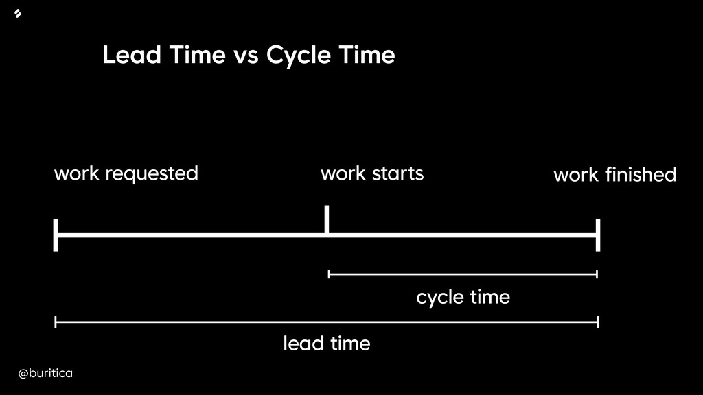 @buritica work starts Lead Time vs Cycle Time c...