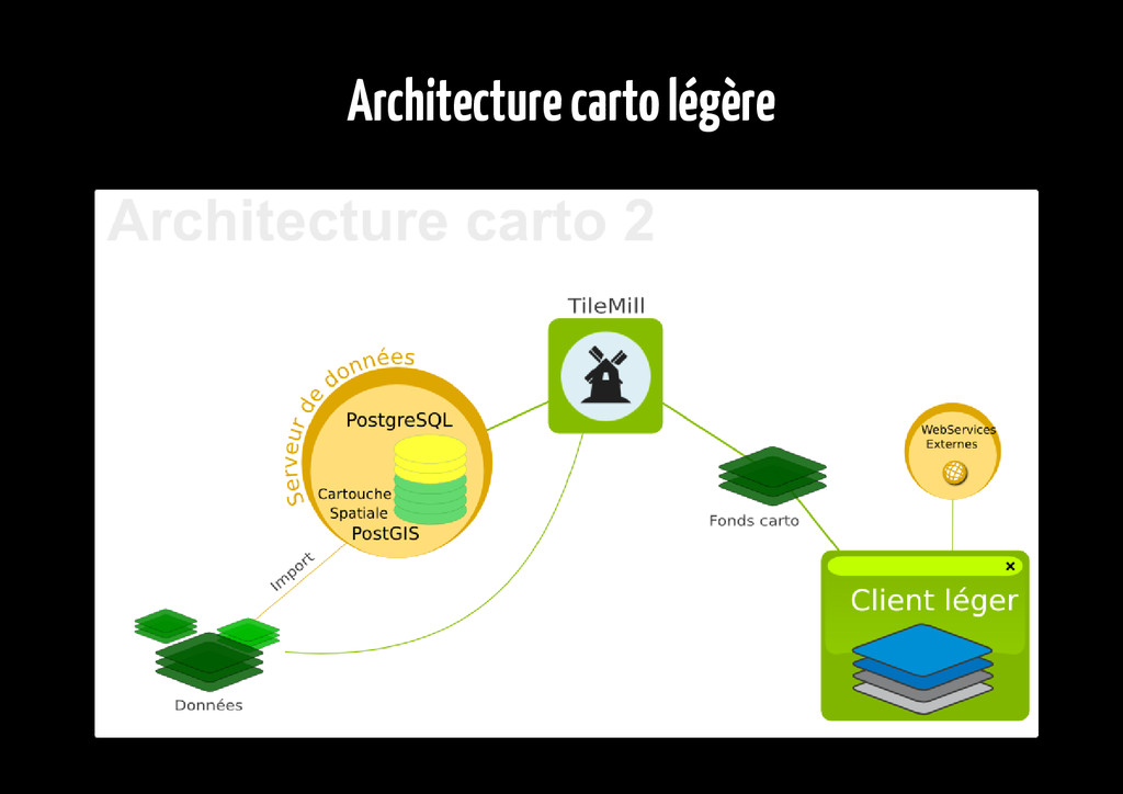 Architecture carto légère