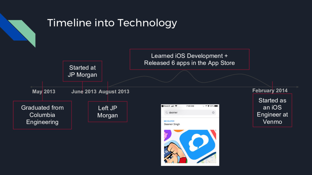 Timeline into Technology Graduated from Columbi...