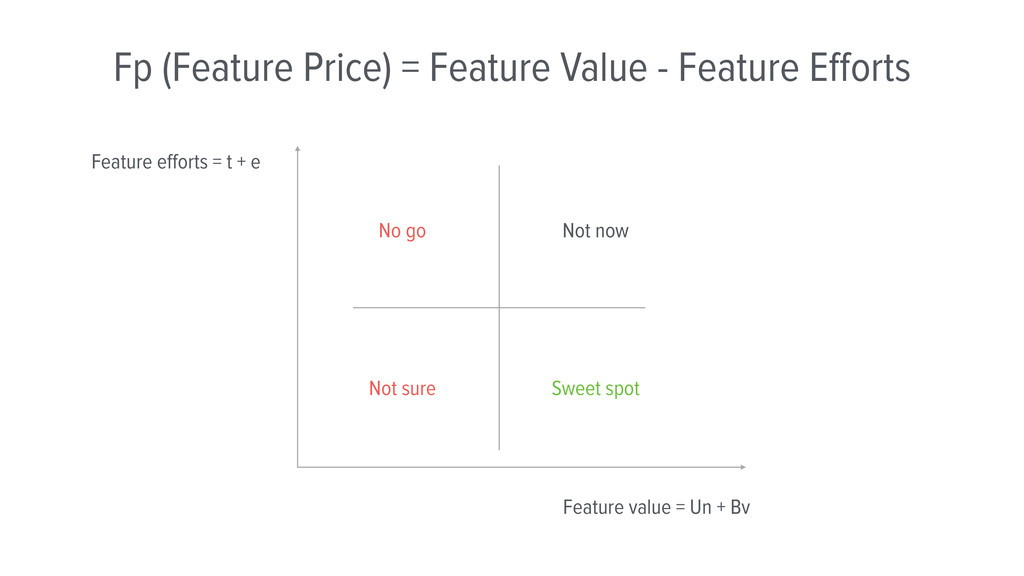 Fp (Feature Price) = Feature Value - Feature Eff...