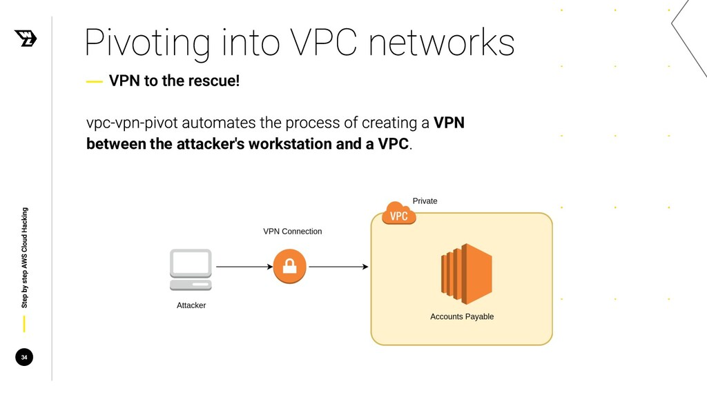 34 VPN between the attacker's workstation and a...
