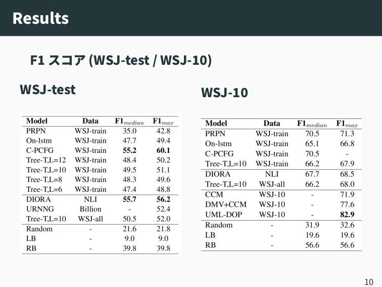 Results F1 スコア (WSJ‑test / WSJ‑10) WSJ‑test WSJ...