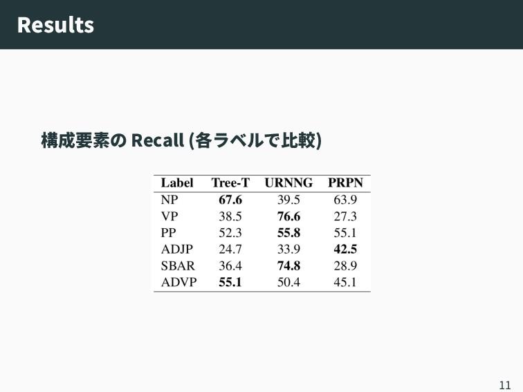 Results 構成要素の Recall (各ラベルで比較) 11