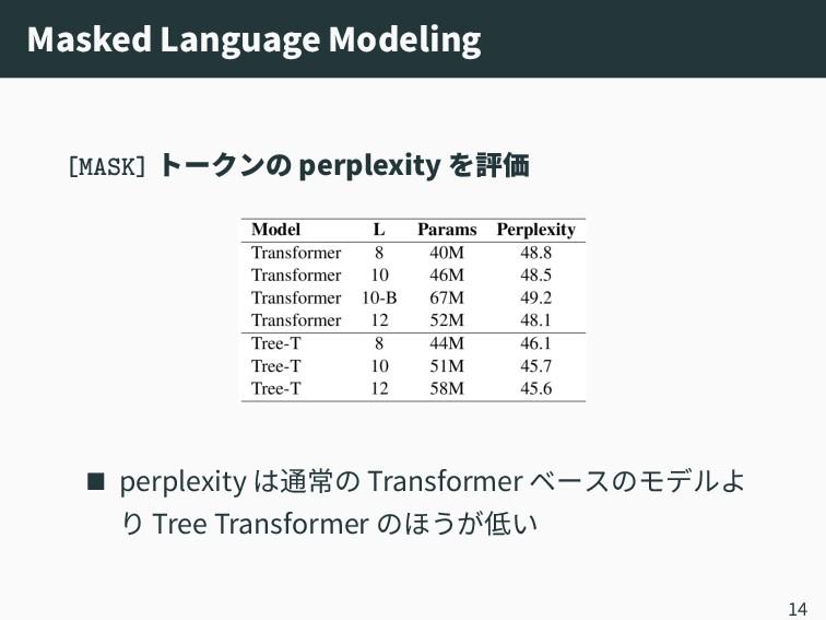 Masked Language Modeling [MASK] トークンの perplexit...