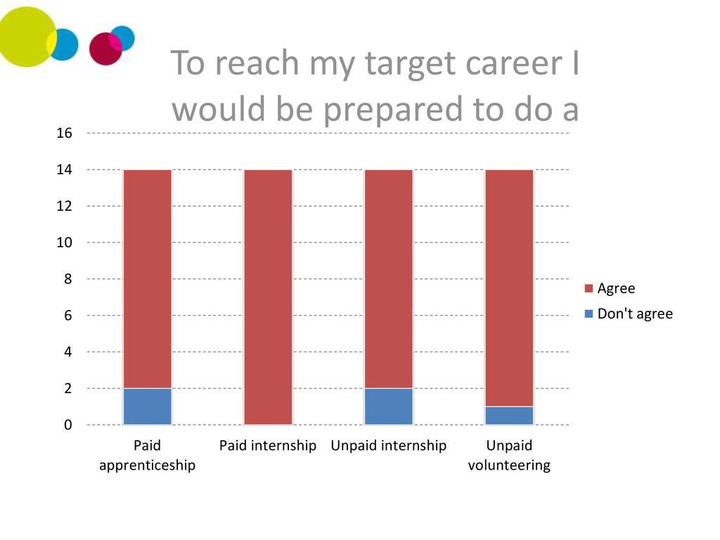 0 2 4 6 8 10 12 14 16 Paid apprenticeship Paid ...