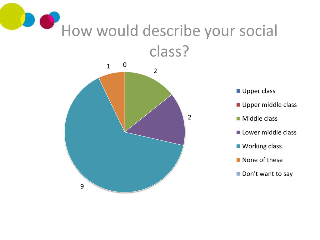 0 0 2 2 9 1 0 How would describe your social cl...