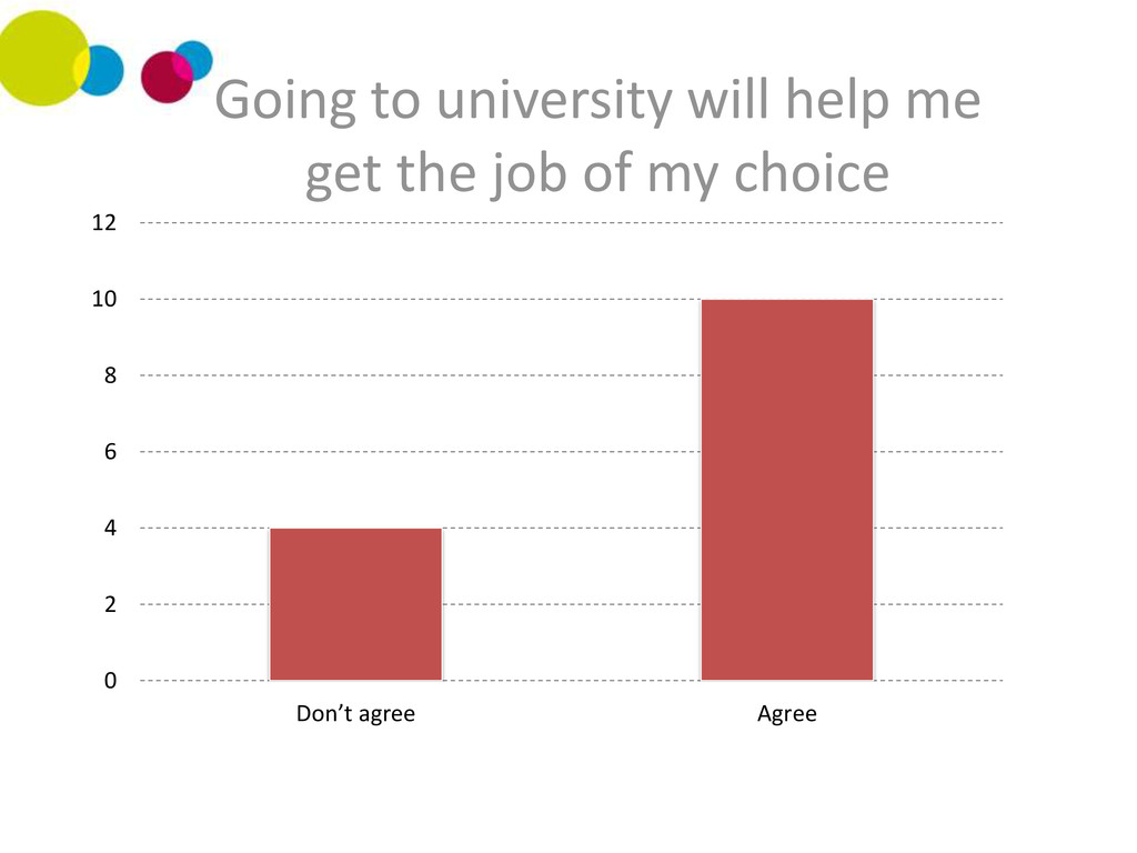 0 2 4 6 8 10 12 Don't agree Agree Going to univ...
