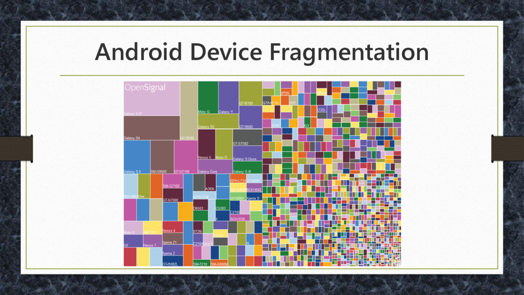 Android Device Fragmentation