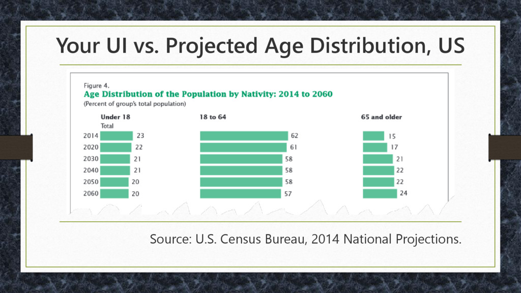 Your UI vs. Projected Age Distribution, US Sour...