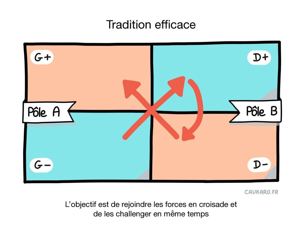 Tradition efficace L'objectif est de rejoindre le...