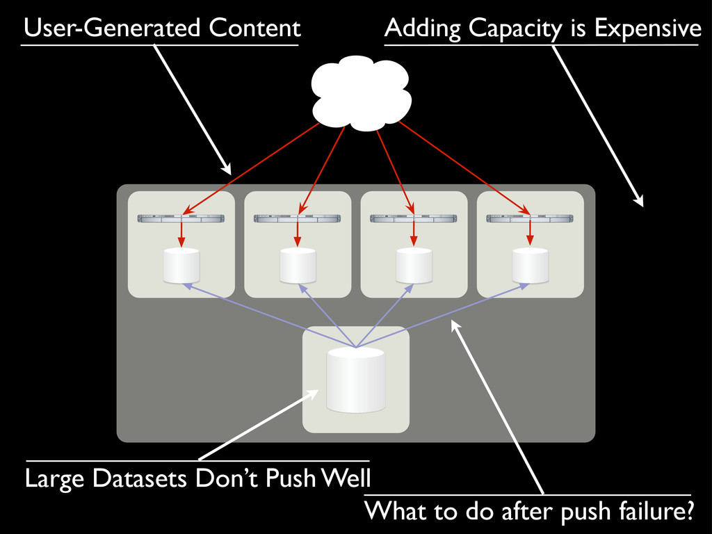 Large Datasets Don't Push Well User-Generated C...