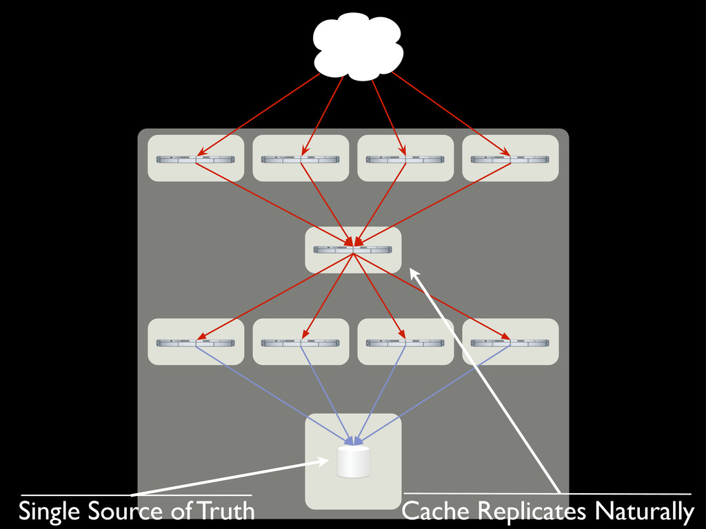 Single Source of Truth Cache Replicates Natural...