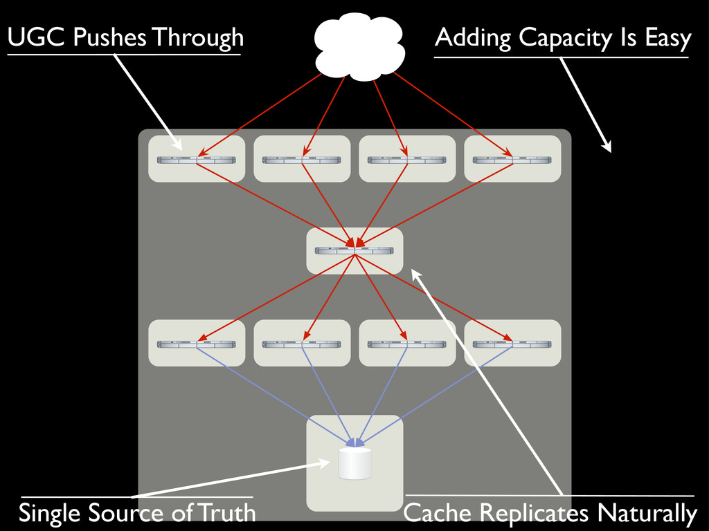 Single Source of Truth Adding Capacity Is Easy ...