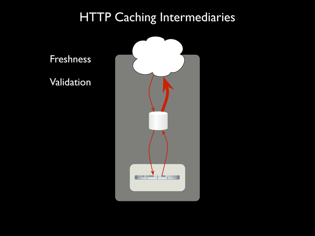 HTTP Caching Intermediaries Freshness Validation