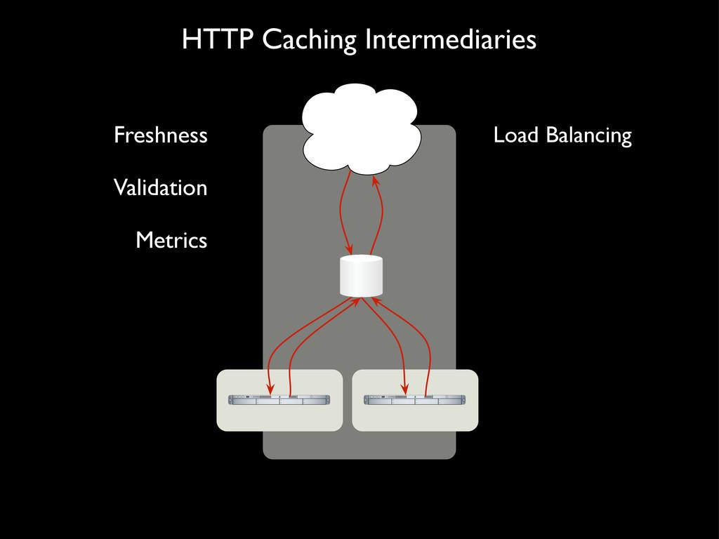 HTTP Caching Intermediaries Freshness Validatio...