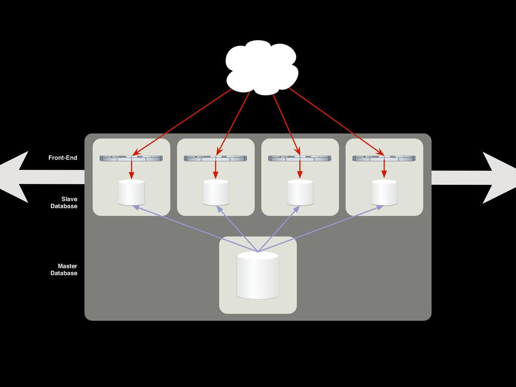 Front-End Master Database Slave Database