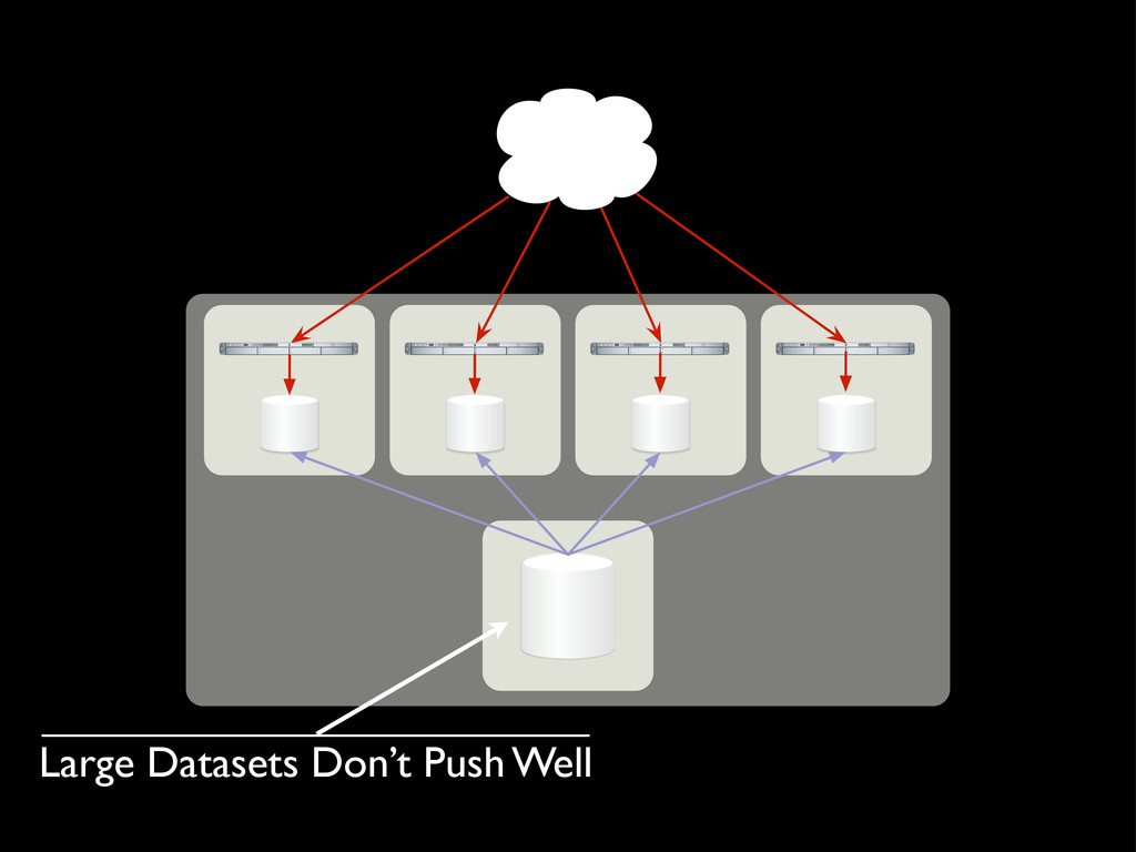 Large Datasets Don't Push Well