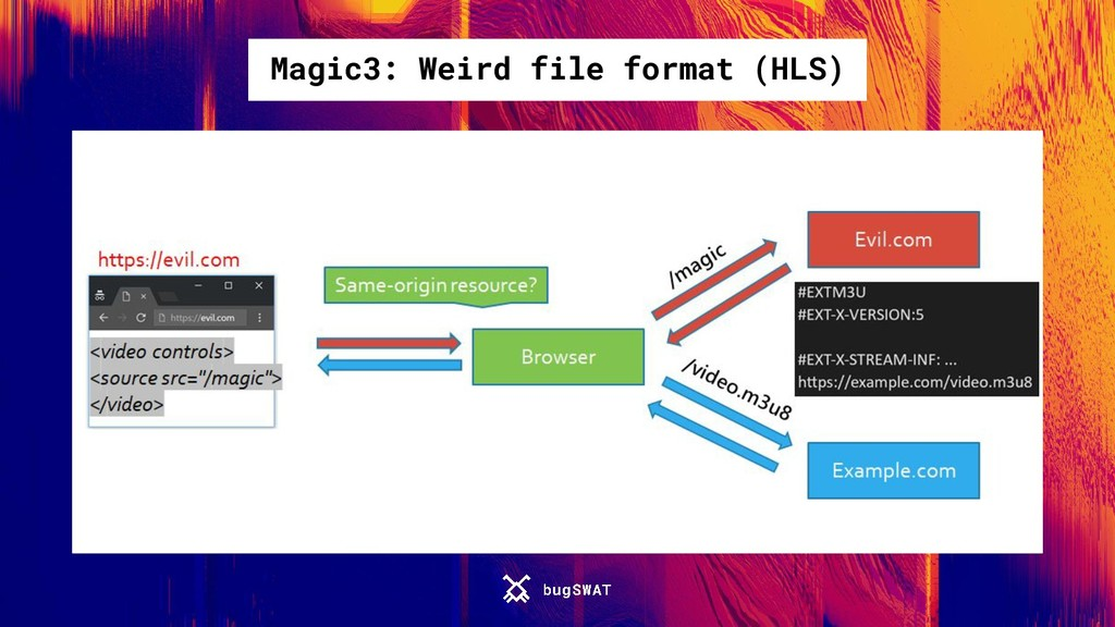 Magic3: Weird file format (HLS)